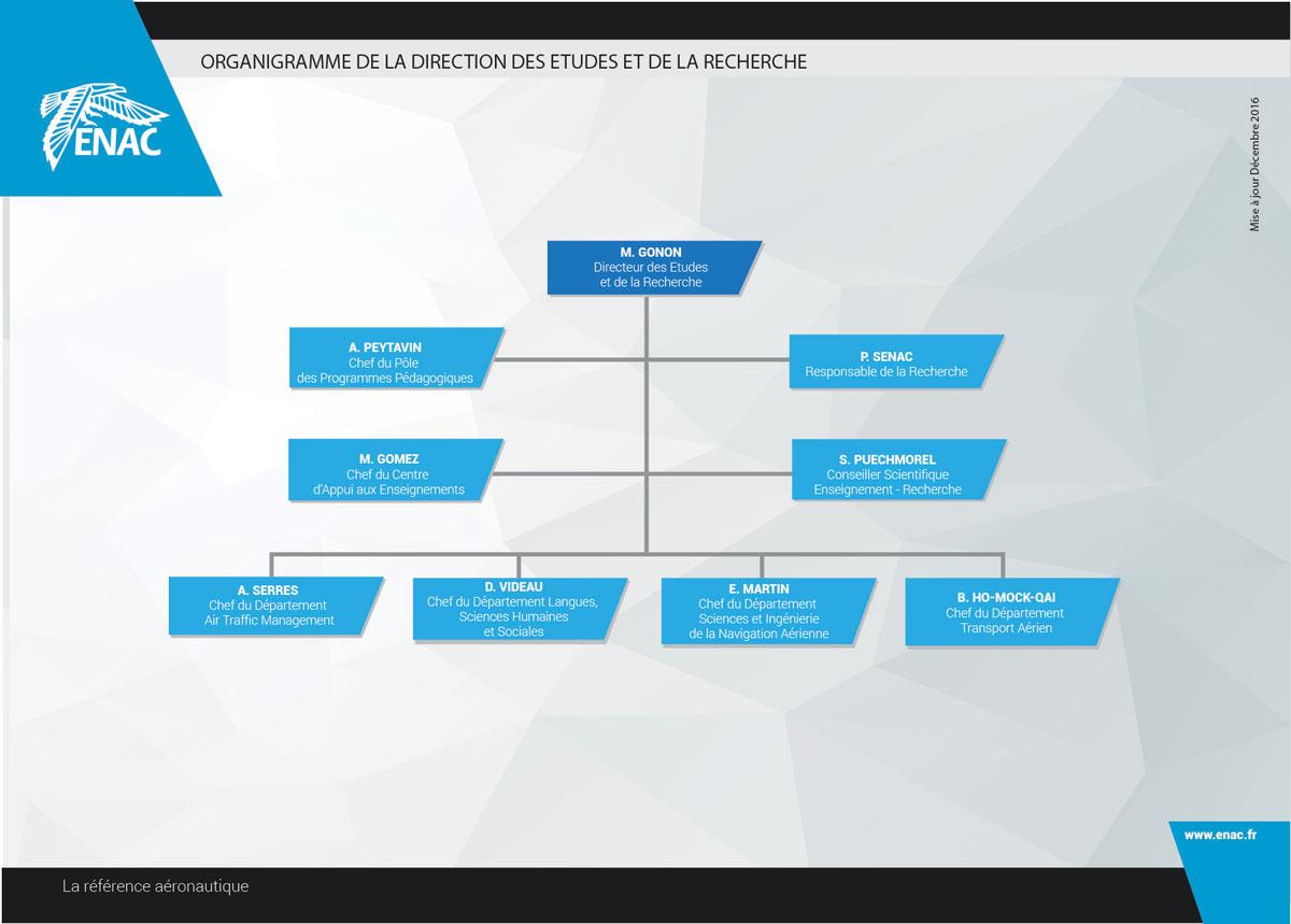 Direction des Etudes et de la Recherche (DER)