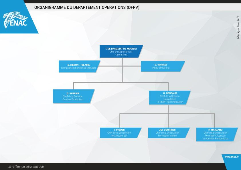 DFPV- Département des Opérations