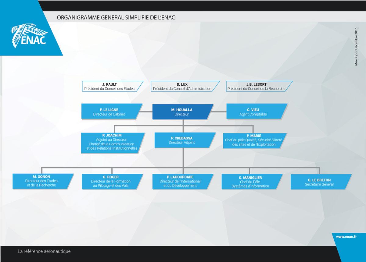 Organigramme général simplifié