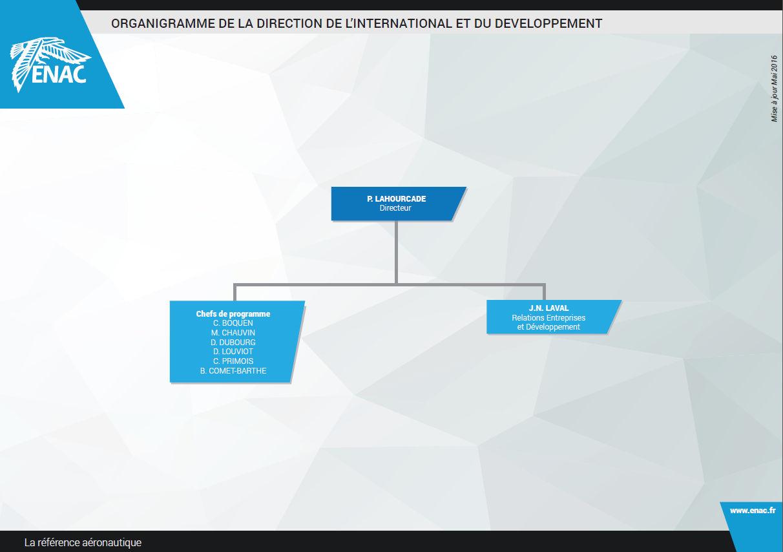 Organigramme Direction de l'Internationnal et du Développement