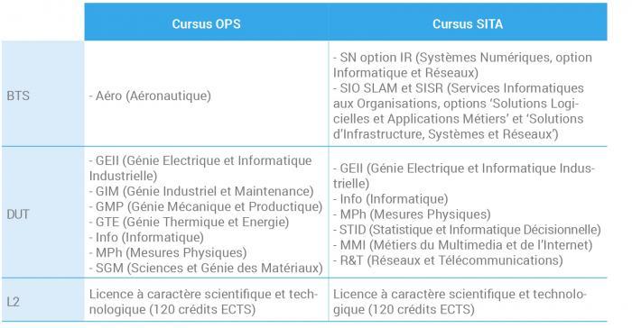 Cursus OPS ou SITA jpg